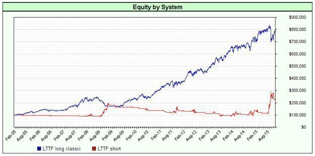 equity-by-system