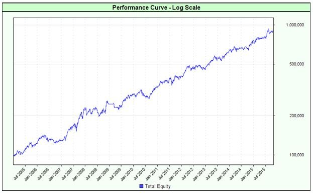 performance-curve-log-scale